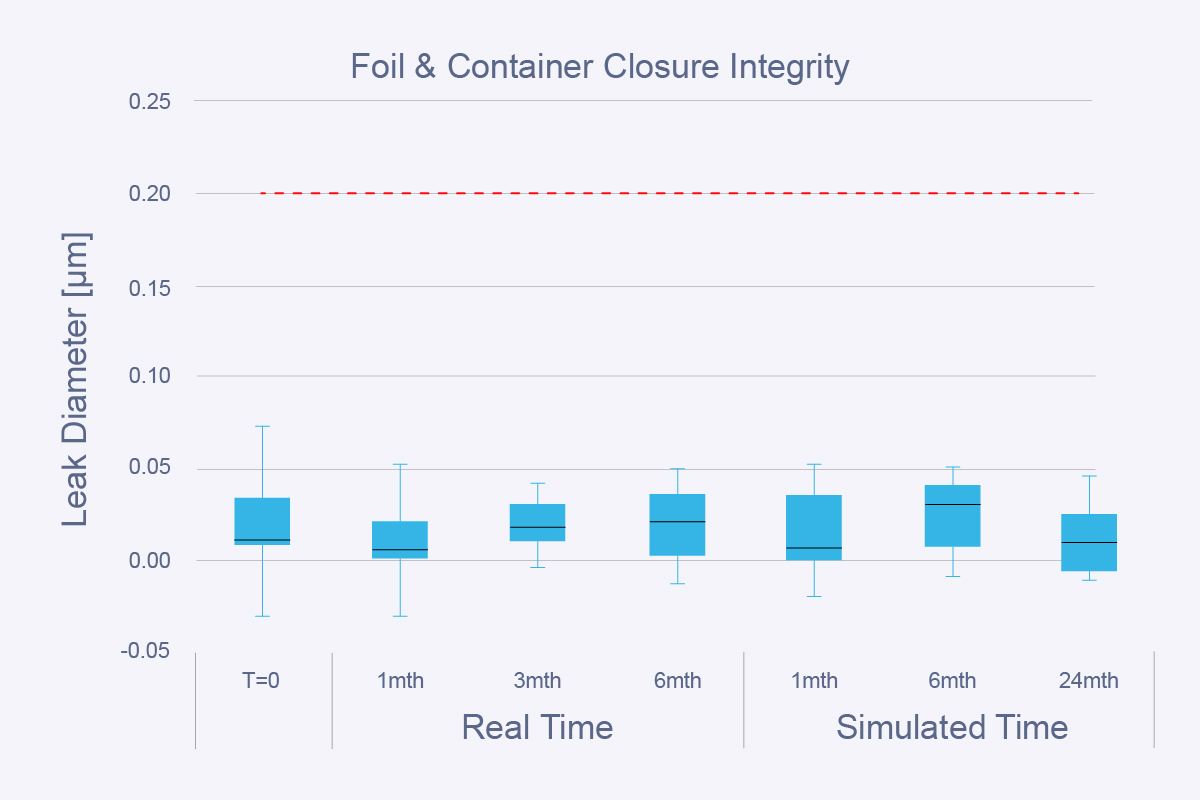 Container-integrity-jan-16-v2-01